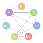The seven SI base units - Kelvin, second, metre, kilogram, candela, mol and Ampère.